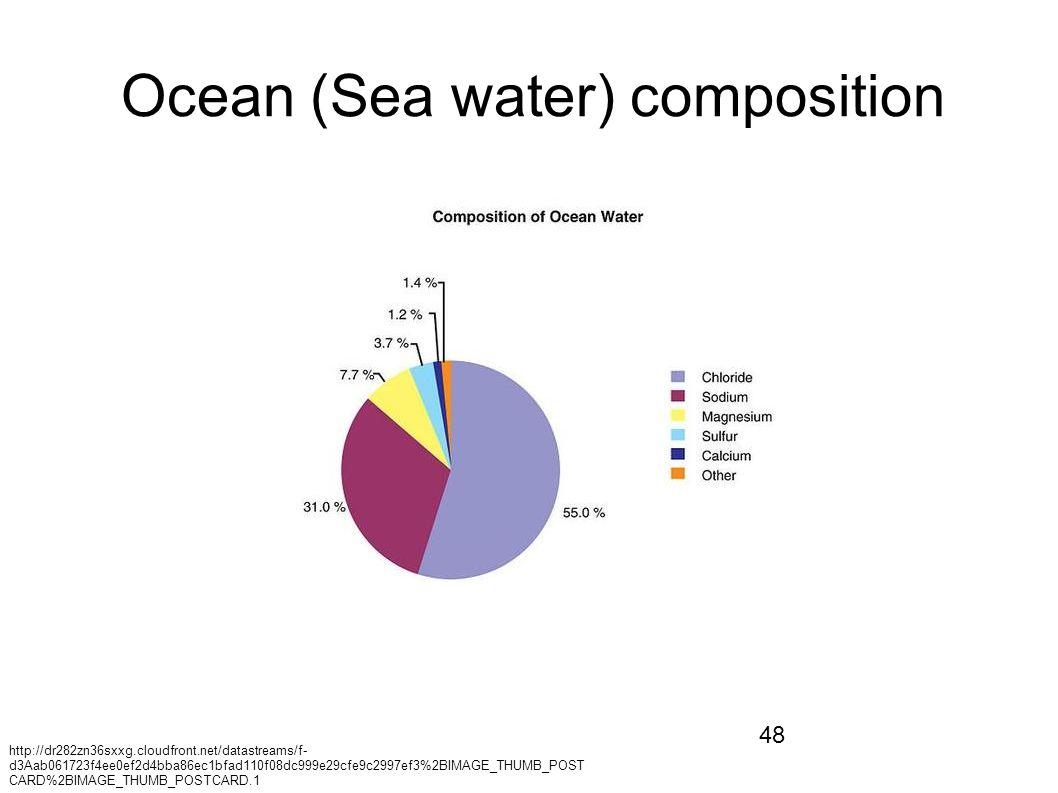 48 Ocean (Sea water) composition http://dr282zn36sxxg.cloudfront.net/datastreams/f- d3Aab061723f4ee0ef2d4bba86ec1bfad110f08dc999e29cfe9c2997ef3%2BIMAGE_THUMB_POST CARD%2BIMAGE_THUMB_POSTCARD.1