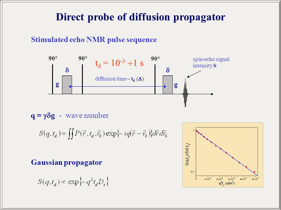 Direct probe of diffusion propagator Stimulated echo NMR pulse sequence spin-echo signal intensity S 90° g  g  diffusion time – t d (  ) q =  g - wave number Gaussian propagator t d = 10 -3  1 s