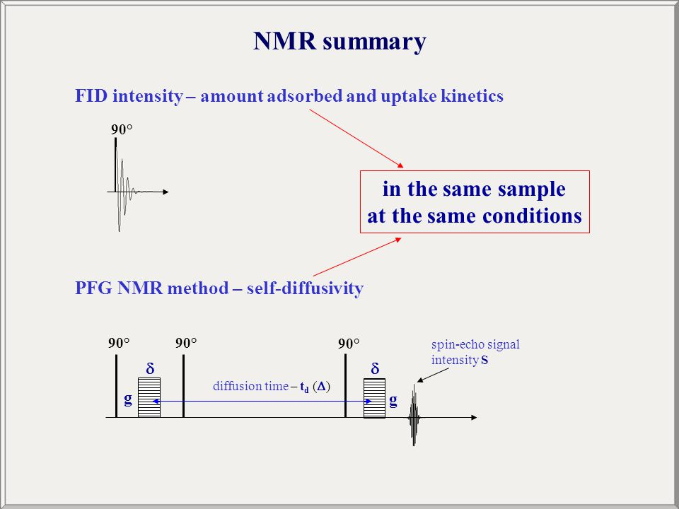 NMR summary spin-echo signal intensity S 90° g  g  diffusion time – t d (  ) 90° FID intensity – amount adsorbed and uptake kinetics PFG NMR method