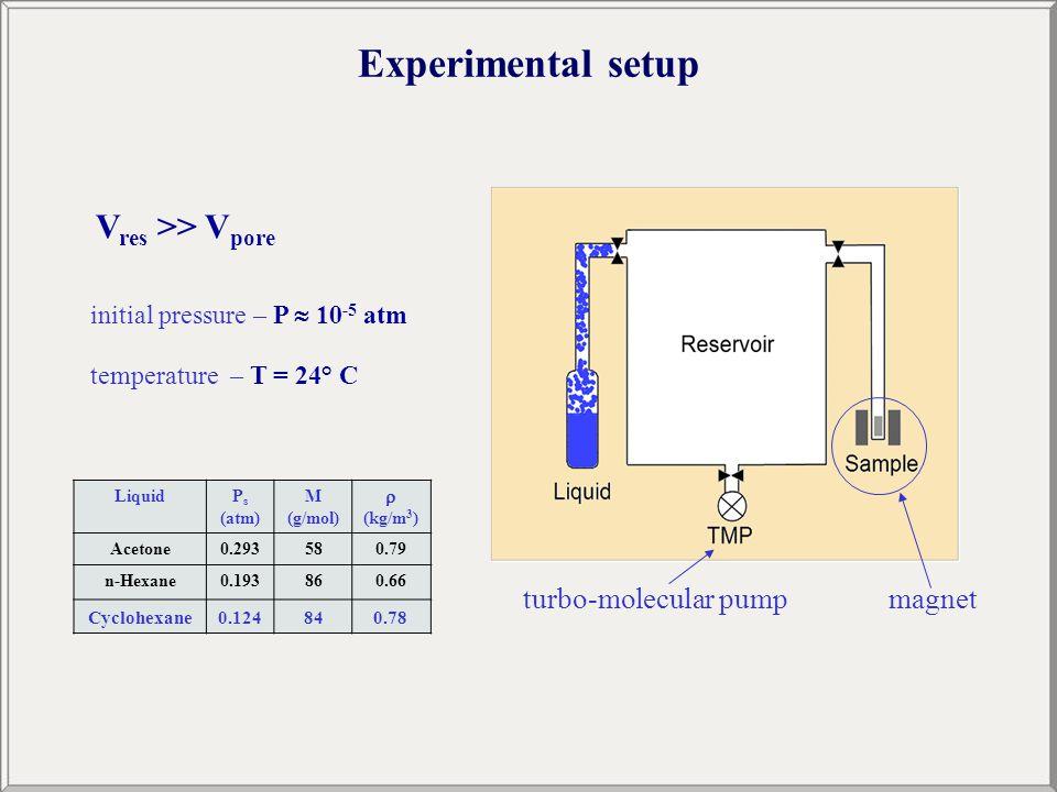 Experimental setup V res >> V pore initial pressure – P  10 -5 atm temperature – T = 24° C LiquidP s (atm) M (g/mol)  (kg/m 3 ) Acetone0.293580.79 n-Hexane0.193860.66 Cyclohexane0.124840.78 turbo-molecular pumpmagnet