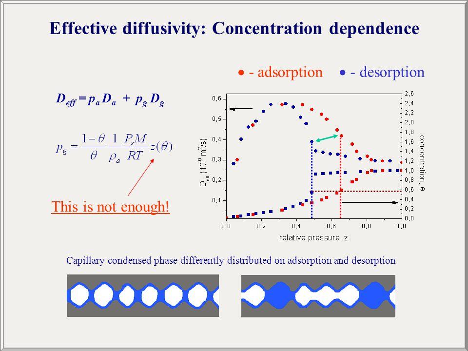  - adsorption  - desorption D eff = p a D a + p g D g This is not enough.