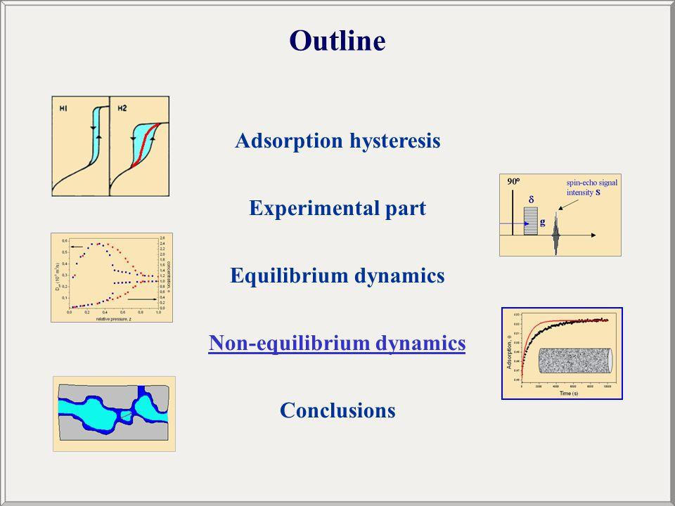 Outline Adsorption hysteresis Experimental part Equilibrium dynamics Non-equilibrium dynamics Conclusions
