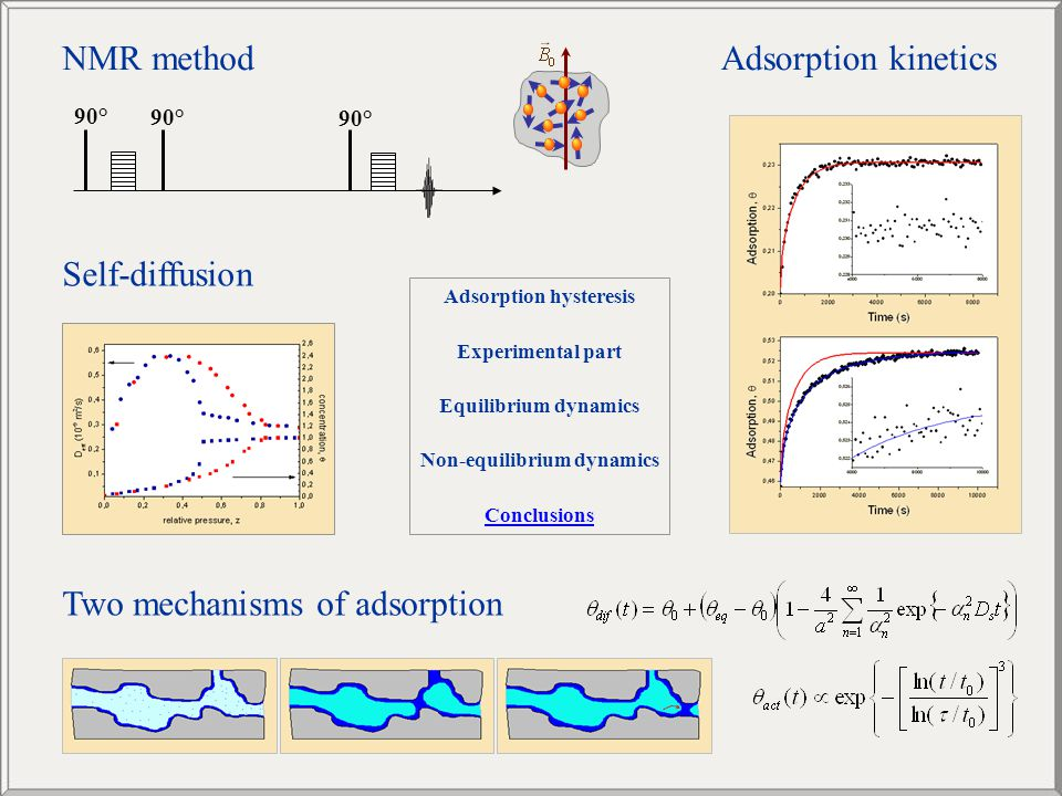 Self-diffusion Adsorption kinetics Two mechanisms of adsorption 90° NMR method Adsorption hysteresis Experimental part Equilibrium dynamics Non-equili