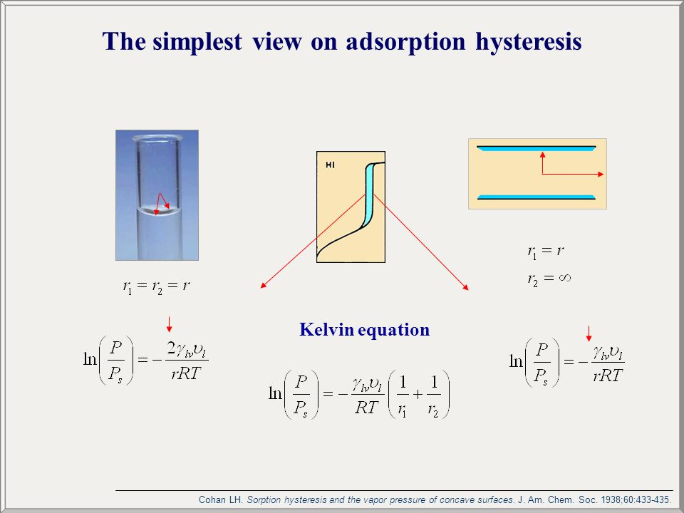 The simplest view on adsorption hysteresis Kelvin equation Cohan LH. Sorption hysteresis and the vapor pressure of concave surfaces. J. Am. Chem. Soc.