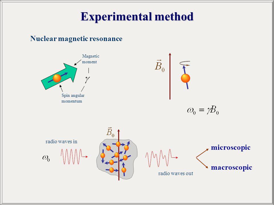 Experimental method Nuclear magnetic resonance Spin angular momentum Magnetic moment radio waves in radio waves out microscopic macroscopic