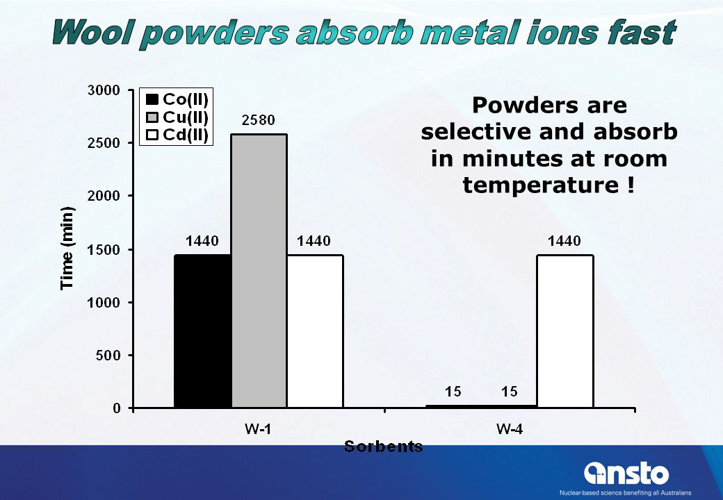 Powders are selective and absorb in minutes at room temperature !