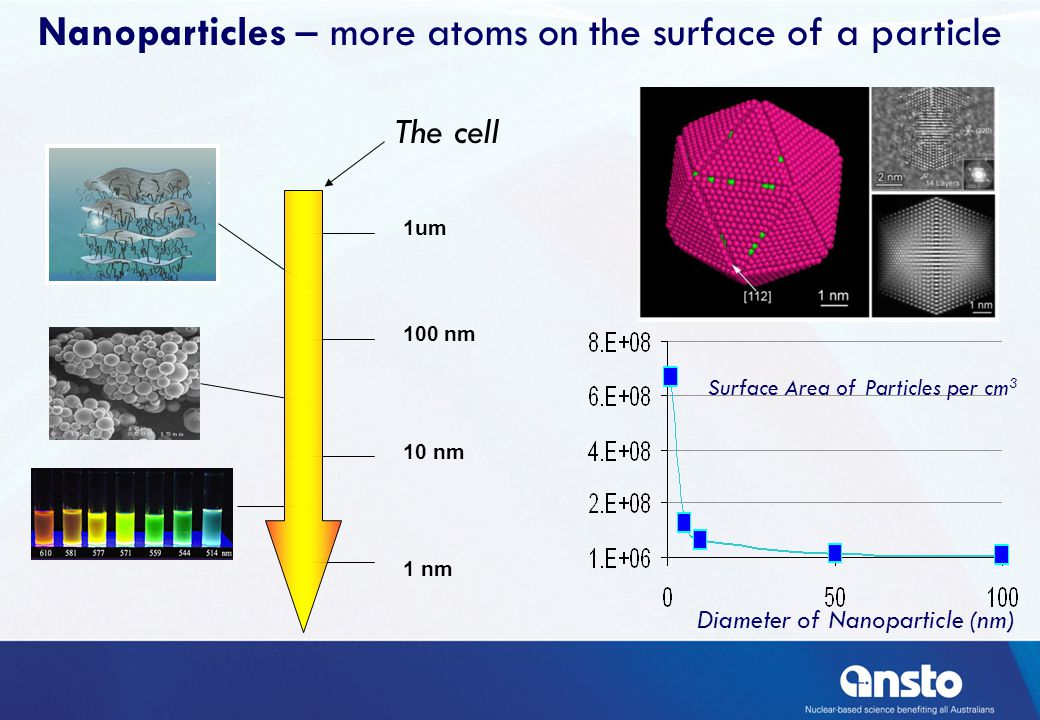 Surface Area of Particles per cm 3 Diameter of Nanoparticle (nm) Nanoparticles – more atoms on the surface of a particle 1 nm 10 nm 100 nm 1um The cell