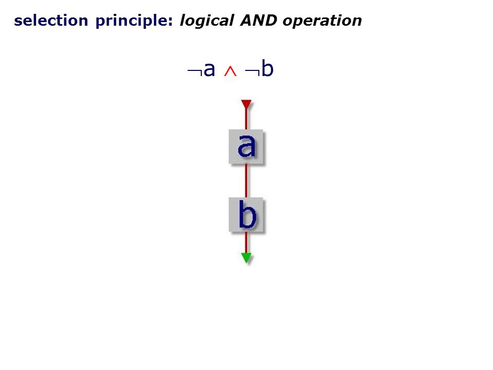 selection principle: logical AND operation a  ba  b
