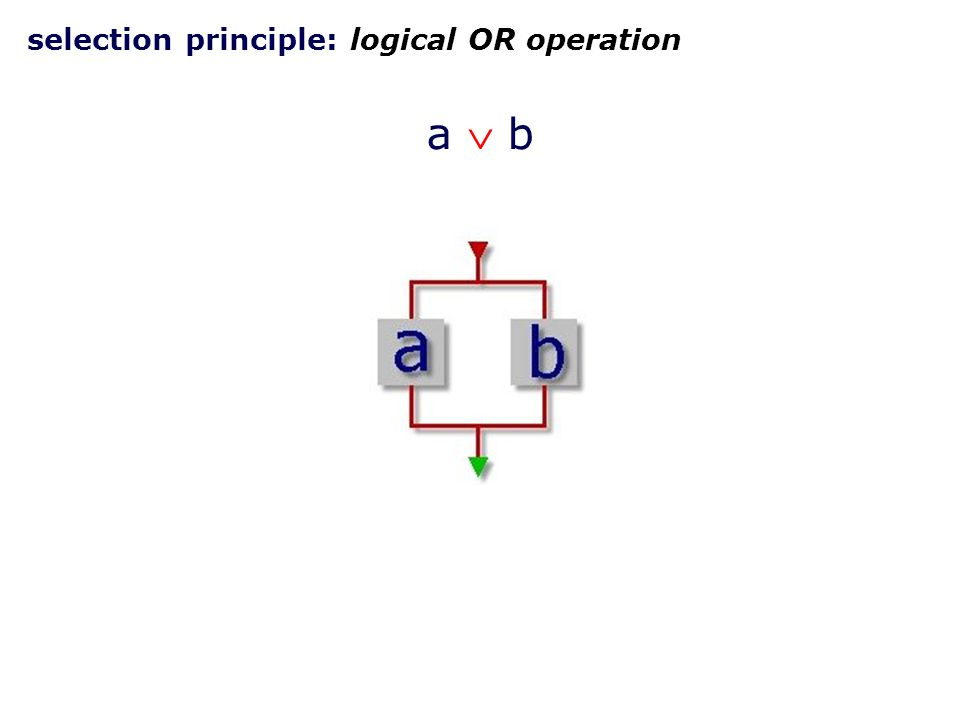 selection principle: logical OR operation a  ba  b