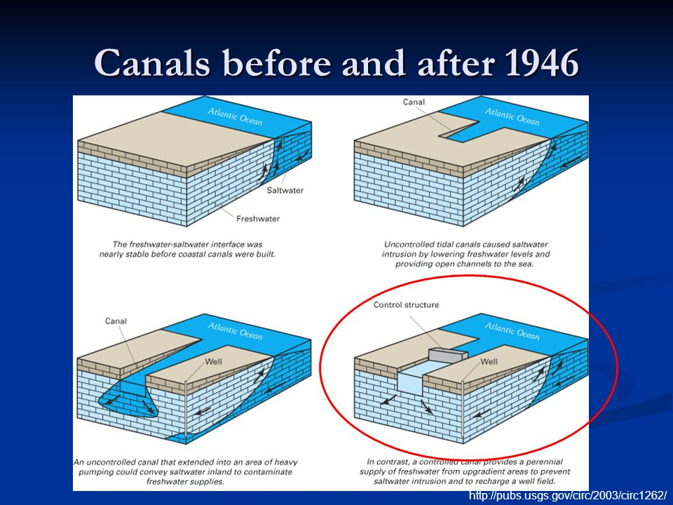 Canals before and after 1946 http://pubs.usgs.gov/circ/2003/circ1262/