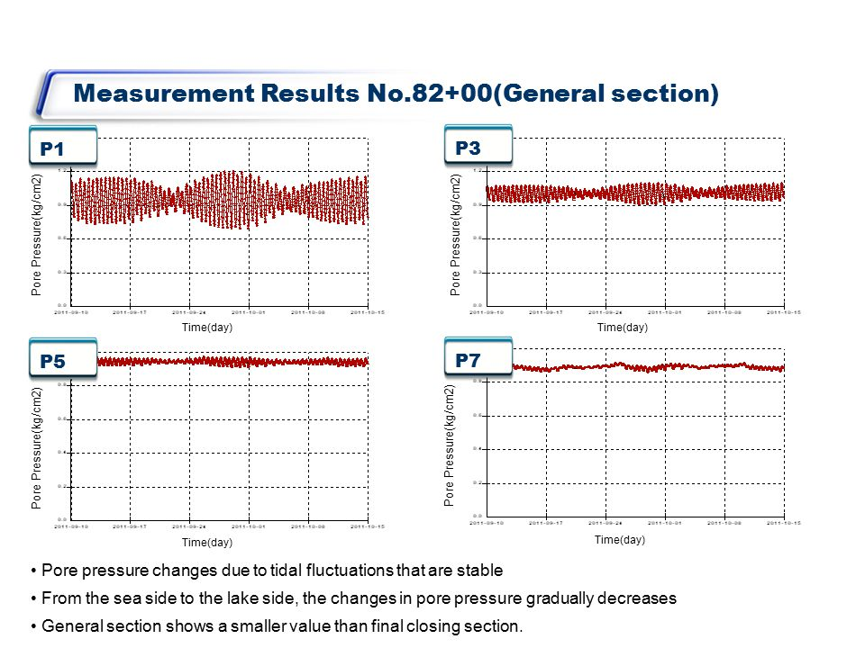 Measurement Results No.82+00(General section) P1 P3 P5 P7 Pore pressure changes due to tidal fluctuations that are stable From the sea side to the lake side, the changes in pore pressure gradually decreases General section shows a smaller value than final closing section.