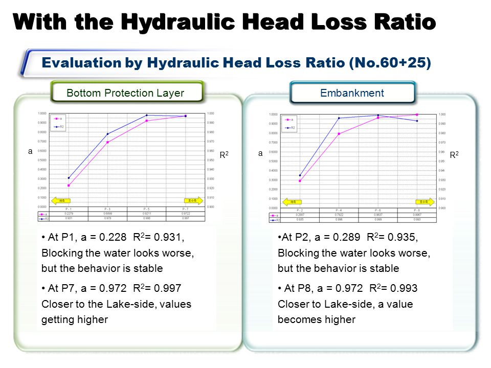 Evaluation by Hydraulic Head Loss Ratio (No.60+25) Bottom Protection Layer Embankment At P1, a = 0.228 R 2 = 0.931, Blocking the water looks worse, but the behavior is stable At P7, a = 0.972 R 2 = 0.997 Closer to the Lake-side, values getting higher At P2, a = 0.289 R 2 = 0.935, Blocking the water looks worse, but the behavior is stable At P8, a = 0.972 R 2 = 0.993 Closer to Lake-side, a value becomes higher a R2R2 a R2R2 With the Hydraulic Head Loss Ratio