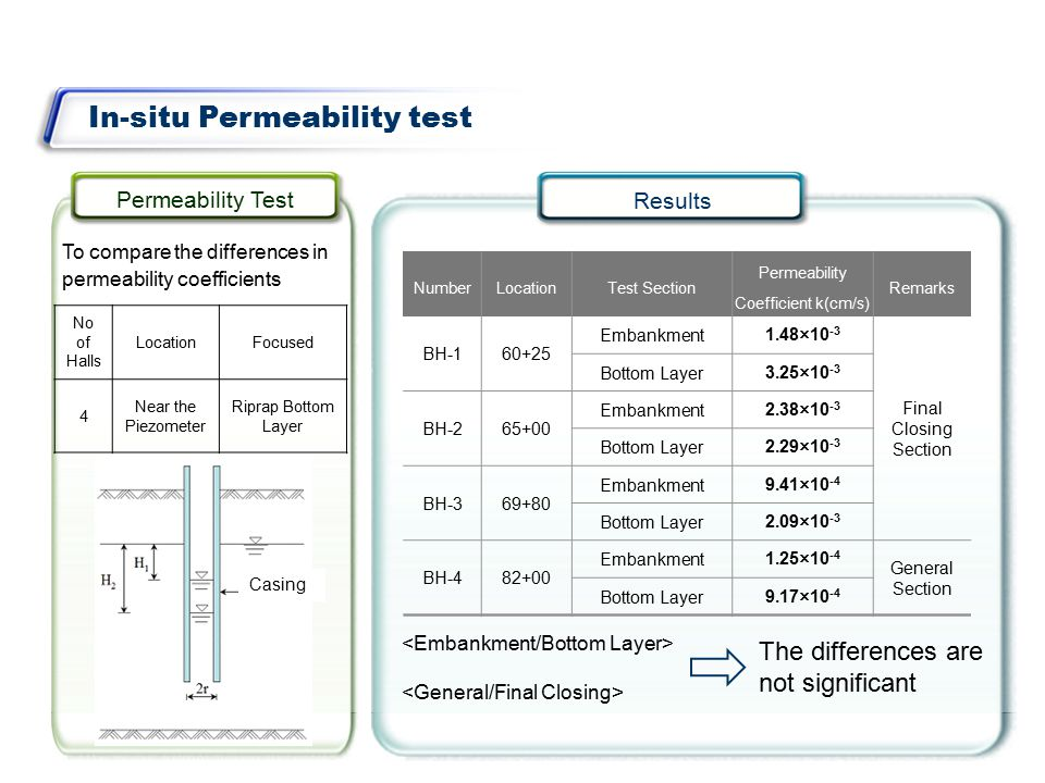 In-situ Permeability test Permeability Test Results To compare the differences in permeability coefficients NumberLocationTest Section Permeability Coefficient k(cm/s) Remarks BH-160+25 Embankment1.48×10 -3 Final Closing Section Bottom Layer3.25×10 -3 BH-265+00 Embankment2.38×10 -3 Bottom Layer2.29×10 -3 BH-369+80 Embankment9.41×10 -4 Bottom Layer2.09×10 -3 BH-482+00 Embankment1.25×10 -4 General Section Bottom Layer9.17×10 -4 The differences are not significant No of Halls LocationFocused 4 Near the Piezometer Riprap Bottom Layer Casing