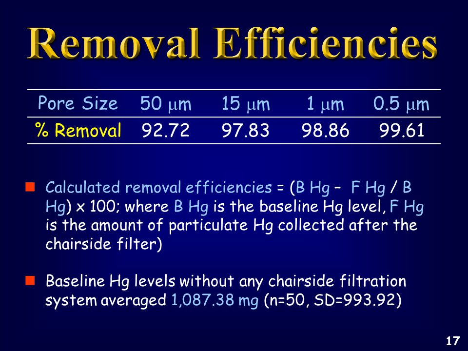 Pore Size50  m15  m1  m0.5  m % Removal92.7297.8398.8699.61 Calculated removal efficiencies = (B Hg – F Hg / B Hg) x 100; where B Hg is the baseline Hg level, F Hg is the amount of particulate Hg collected after the chairside filter) Baseline Hg levels without any chairside filtration system averaged 1,087.38 mg (n=50, SD=993.92) 17