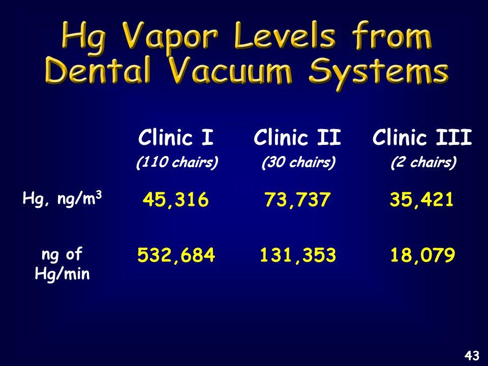 Clinic I (110 chairs) Clinic II (30 chairs) Clinic III (2 chairs) Hg, ng/m 3 45,31673,73735,421 ng of Hg/min 532,684131,35318,079 43