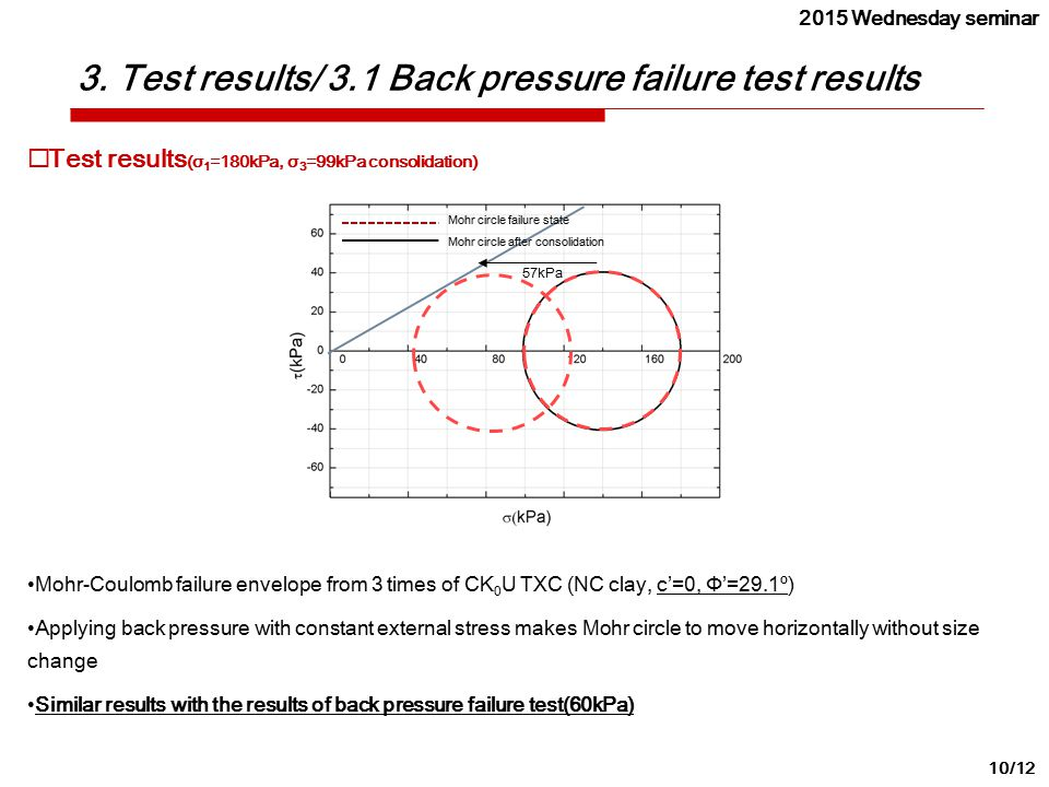 3. Test results/ 3.1 Back pressure failure test results 10/12  Test results (σ 1 =180kPa, σ 3 =99kPa consolidation) Mohr-Coulomb failure envelope fro