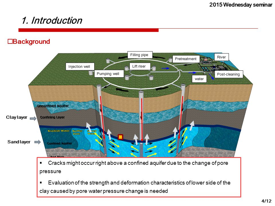 1. Introduction 4/12  Background  Cracks might occur right above a confined aquifer due to the change of pore pressure  Evaluation of the strength