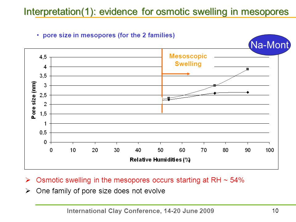 10 International Clay Conference, 14-20 June 2009  Osmotic swelling in the mesopores occurs starting at RH ~ 54%  One family of pore size does not evolve Interpretation(1): evidence for osmotic swelling in mesopores pore size in mesopores (for the 2 families) Mesoscopic Swelling Na-Mont