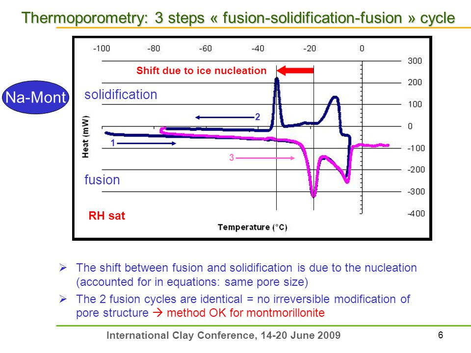 6 International Clay Conference, 14-20 June 2009 Thermoporometry: 3 steps « fusion-solidification-fusion » cycle Shift due to ice nucleation  The shift between fusion and solidification is due to the nucleation (accounted for in equations: same pore size)  The 2 fusion cycles are identical = no irreversible modification of pore structure  method OK for montmorillonite RH sat fusion solidification 1 2 3 Na-Mont