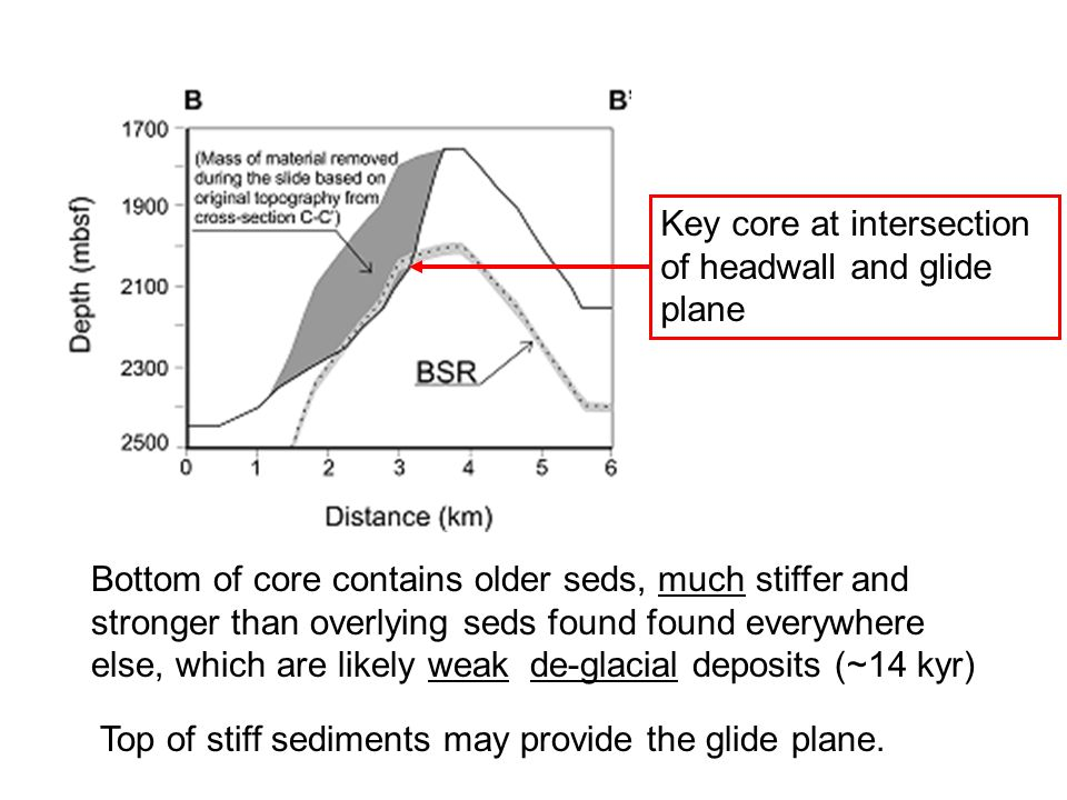 Key core at intersection of headwall and glide plane Bottom of core contains older seds, much stiffer and stronger than overlying seds found found everywhere else, which are likely weak de-glacial deposits (~14 kyr) Top of stiff sediments may provide the glide plane.
