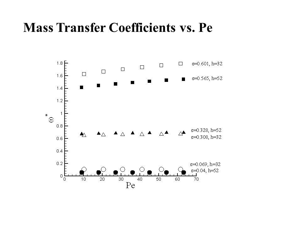 Mass Transfer Coefficients vs. Pe