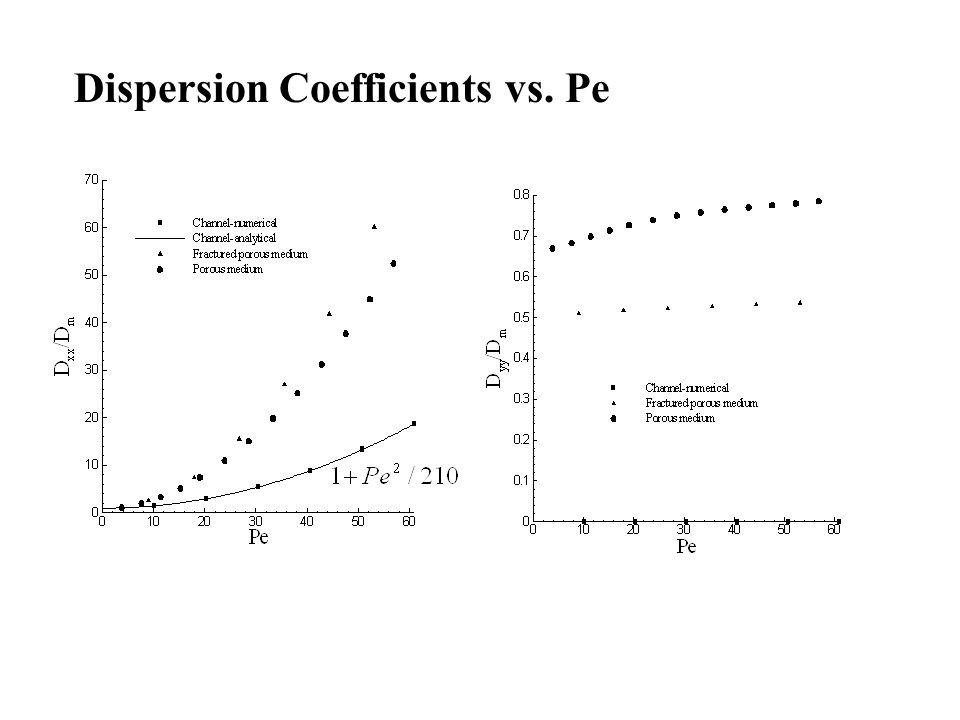 Dispersion Coefficients vs. Pe