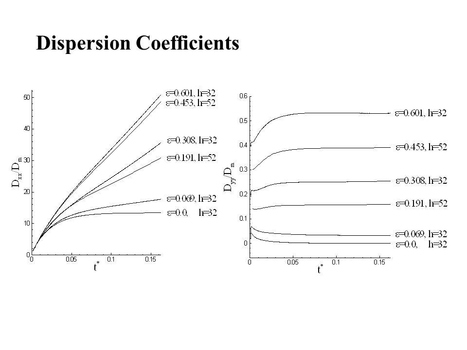 Dispersion Coefficients