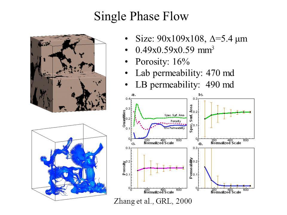 Single Phase Flow Size: 90x109x108,  =5.4 μm 0.49x0.59x0.59 mm 3 Porosity: 16% Lab permeability: 470 md LB permeability: 490 md Zhang et al., GRL, 2000