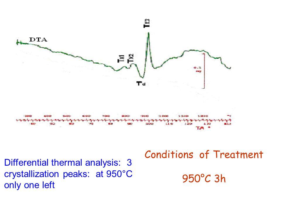 Conditions of Treatment 950°C 3h Differential thermal analysis: 3 crystallization peaks: at 950°C only one left