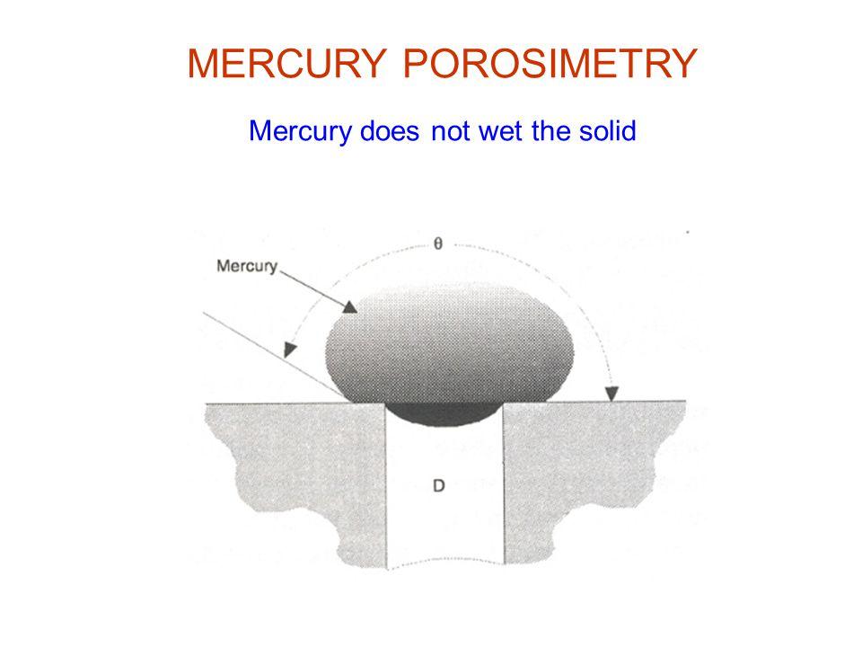 MERCURY POROSIMETRY Mercury does not wet the solid