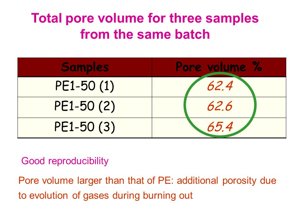 SamplesPore volume % PE1-50 (1)62.4 PE1-50 (2)62.6 PE1-50 (3)65.4 Good reproducibility Pore volume larger than that of PE: additional porosity due to evolution of gases during burning out Total pore volume for three samples from the same batch