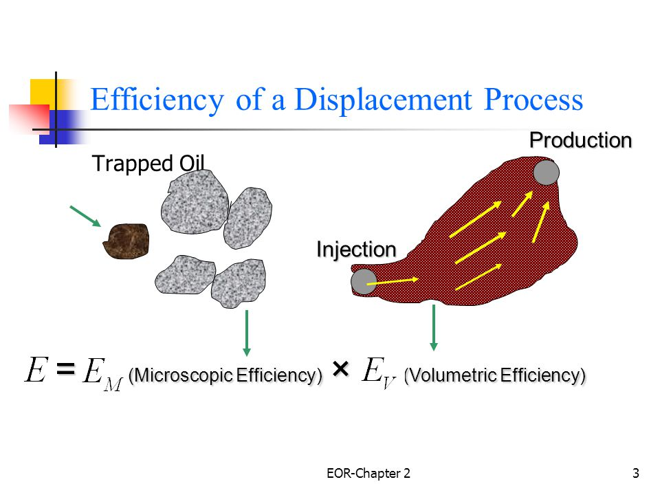 EOR-Chapter 24 Overall Displacement Efficiency Where; E =overall hydrocarbon displacement efficiency,the volume of hydrocarbon displaced divided by the volume of hydrocarbon in place at the start of the process measured at the same conditions of pressure and temperature = Macroscopic (Volumetric) displacement efficiency = Microscopic (Volumetric) hydrocarbon displacement efficiency.