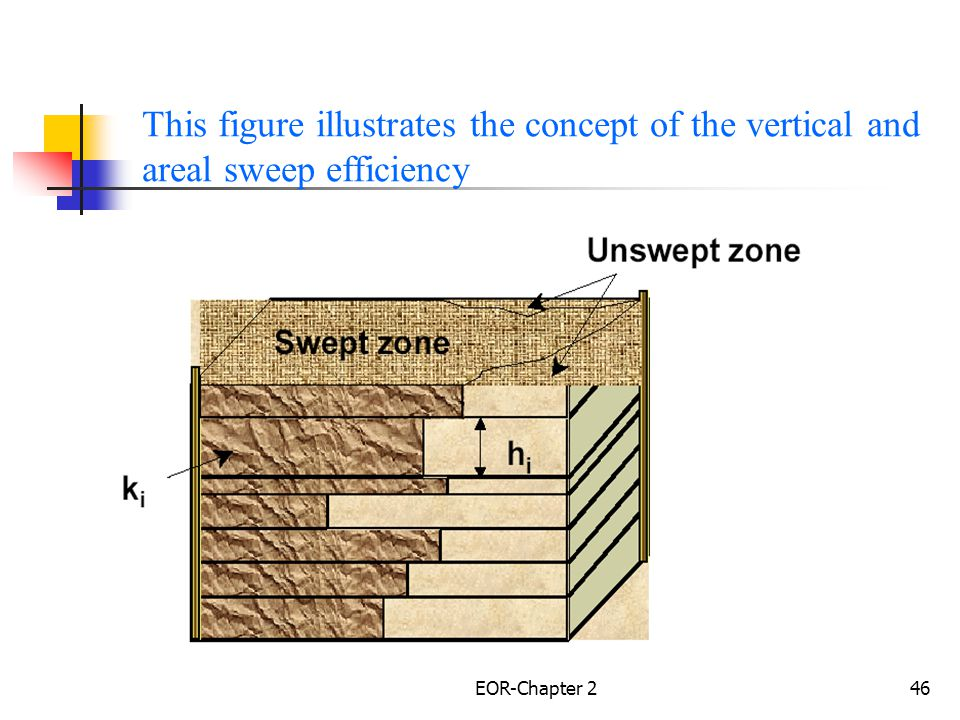 EOR-Chapter 247 The following figure illustrate the definition of areal sweep efficiency