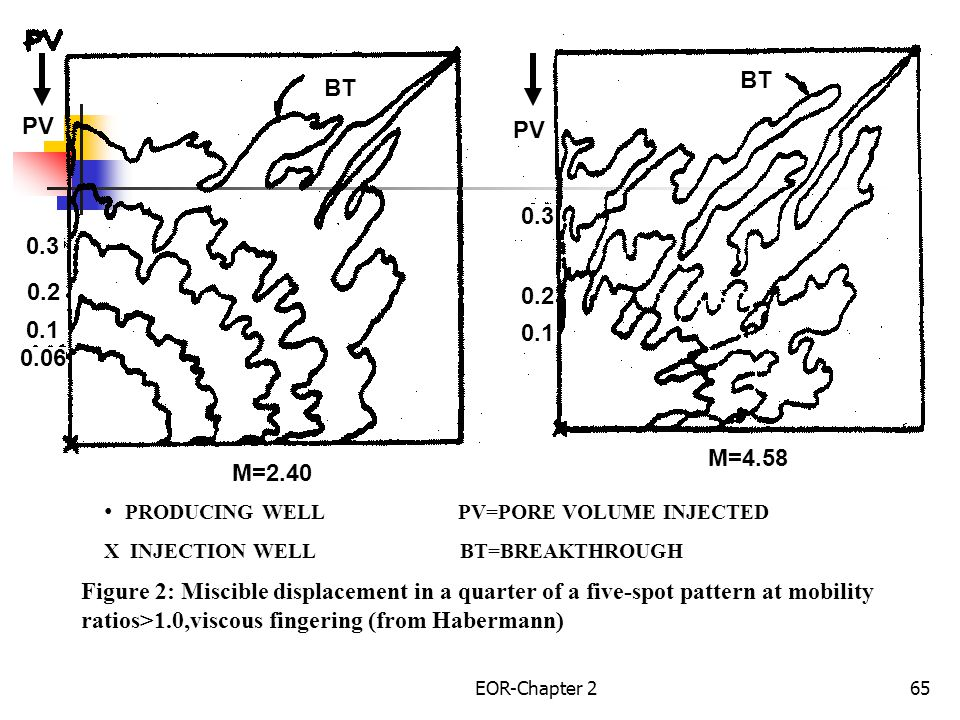 EOR-Chapter 266 M=17.3 M=71.5 BT 0.15 0.05 PRODUCING WELL PV=PORE VOLUME INJECTED X INJECTION WELL BT=BREAKTHROUGH Figure-3: Miscible displacement in a quarter of a five-spot pattern at mobility ratios>1.0,viscous fingering (from Habermann)