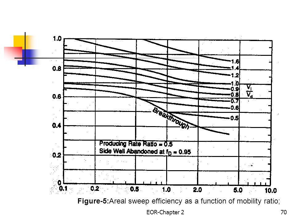 EOR-Chapter 271 Correlations Based on Immiscible Fluids, Five –Spot Pattern Craig et al.