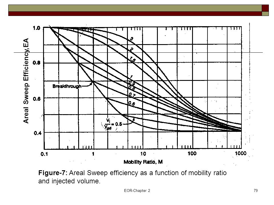 EOR-Chapter 280 Mobility Ratio,M Areal Sweep Efficiency,E A Figure-8:Areal sweep efficiency as a function of mobility ratio and fractional flow at displacing phase
