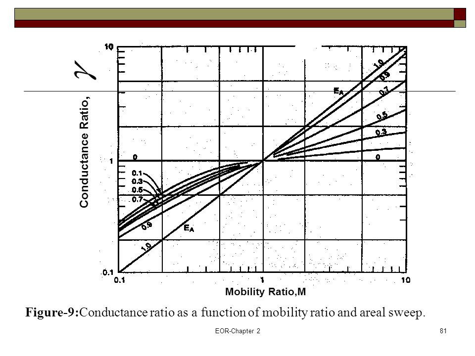 EOR-Chapter 282 Example: Performance Calculations Based on Physical Modeling Results A waterflood is conducted in a five-spot pattern in which the pattern area is 20 acres.
