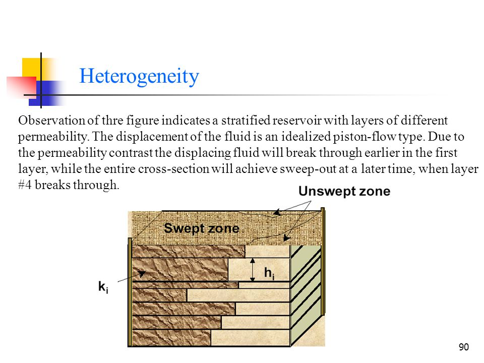 EOR-Chapter 291 Heterogeneity:Location of the water front at different Location