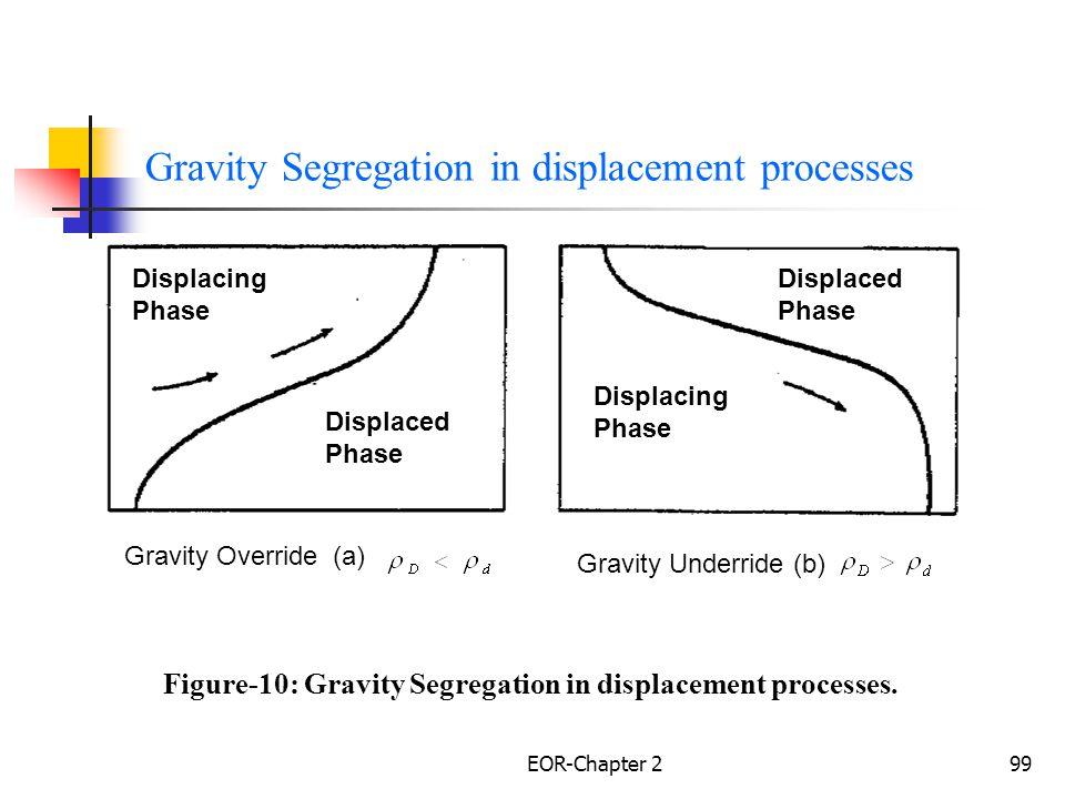 EOR-Chapter 2100 Experimental Result Craig et al.