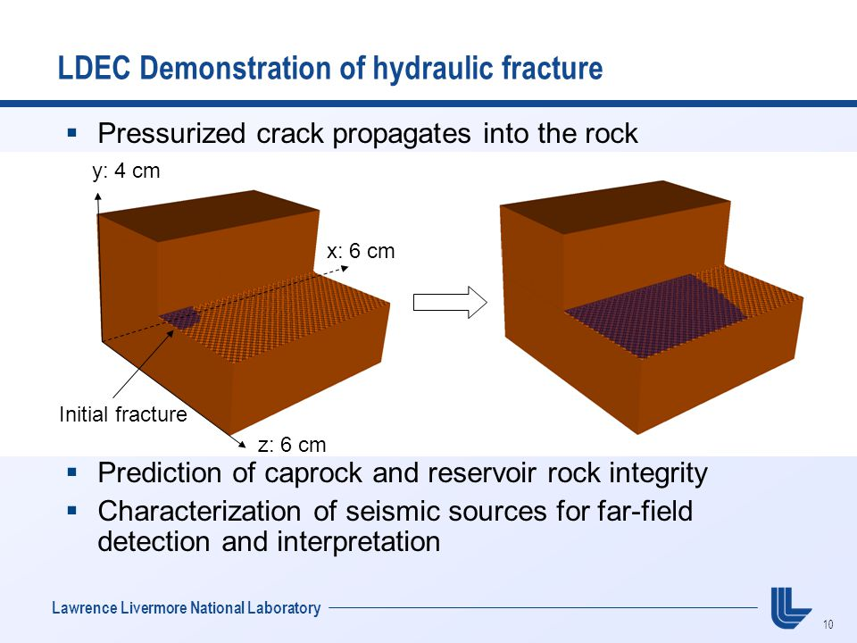 10 Lawrence Livermore National Laboratory LDEC Demonstration of hydraulic fracture  Pressurized crack propagates into the rock  Prediction of caproc