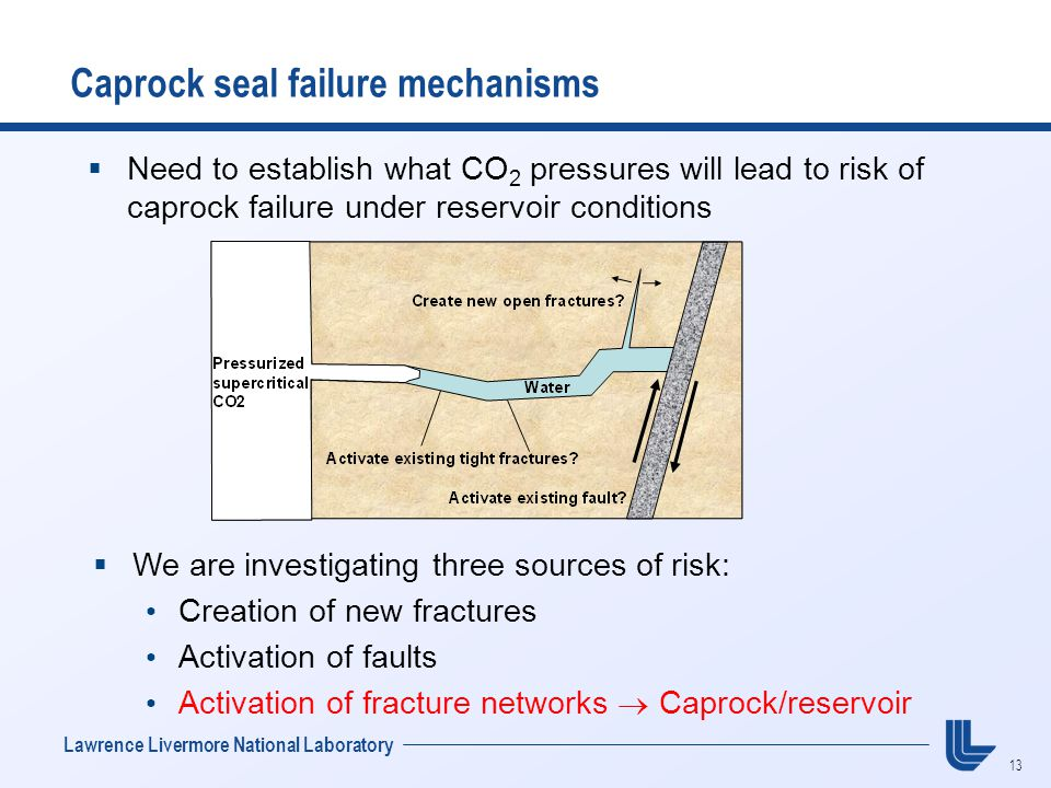 13 Lawrence Livermore National Laboratory  Need to establish what CO 2 pressures will lead to risk of caprock failure under reservoir conditions Caprock seal failure mechanisms  We are investigating three sources of risk: Creation of new fractures Activation of faults Activation of fracture networks  Caprock/reservoir