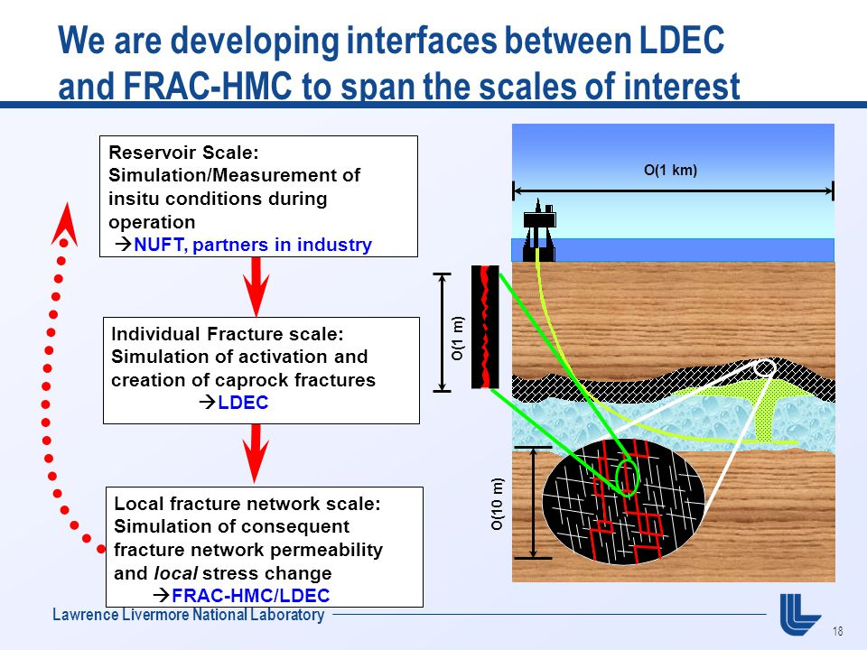 18 Lawrence Livermore National Laboratory We are developing interfaces between LDEC and FRAC-HMC to span the scales of interest O(1 km) O(1 m) O(10 m)