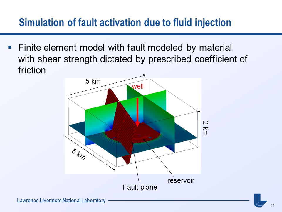19 Lawrence Livermore National Laboratory Simulation of fault activation due to fluid injection 5 km 2 km reservoir Fault plane 5 km well  Finite element model with fault modeled by material with shear strength dictated by prescribed coefficient of friction