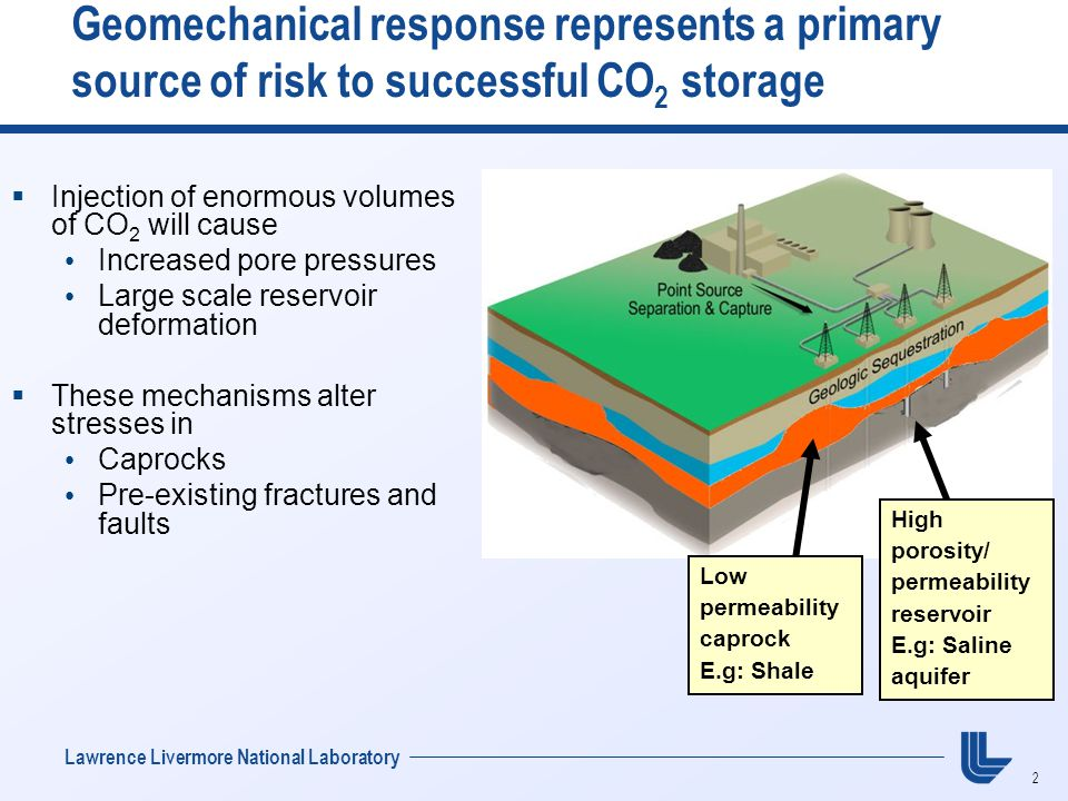 2 Lawrence Livermore National Laboratory Geomechanical response represents a primary source of risk to successful CO 2 storage Low permeability caprock E.g: Shale  Injection of enormous volumes of CO 2 will cause Increased pore pressures Large scale reservoir deformation  These mechanisms alter stresses in Caprocks Pre-existing fractures and faults High porosity/ permeability reservoir E.g: Saline aquifer