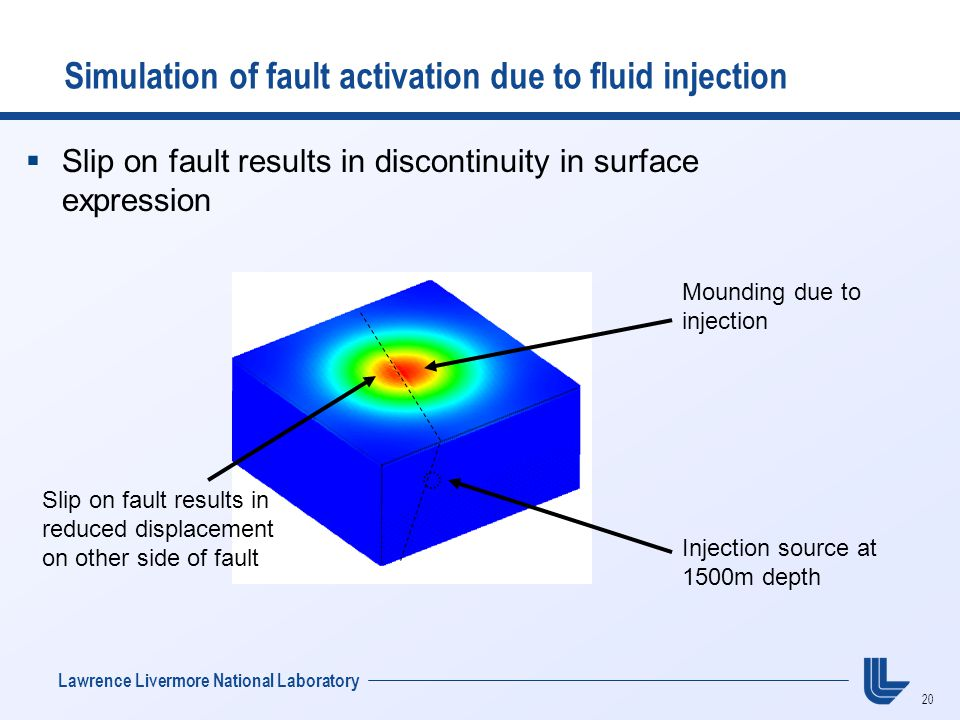 20 Lawrence Livermore National Laboratory Simulation of fault activation due to fluid injection Mounding due to injection  Slip on fault results in discontinuity in surface expression Slip on fault results in reduced displacement on other side of fault Injection source at 1500m depth