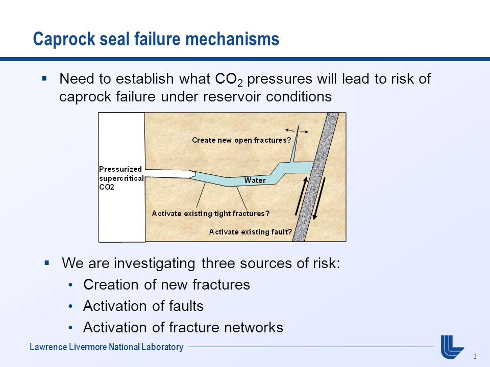 3 Lawrence Livermore National Laboratory  Need to establish what CO 2 pressures will lead to risk of caprock failure under reservoir conditions Caprock seal failure mechanisms  We are investigating three sources of risk: Creation of new fractures Activation of faults Activation of fracture networks