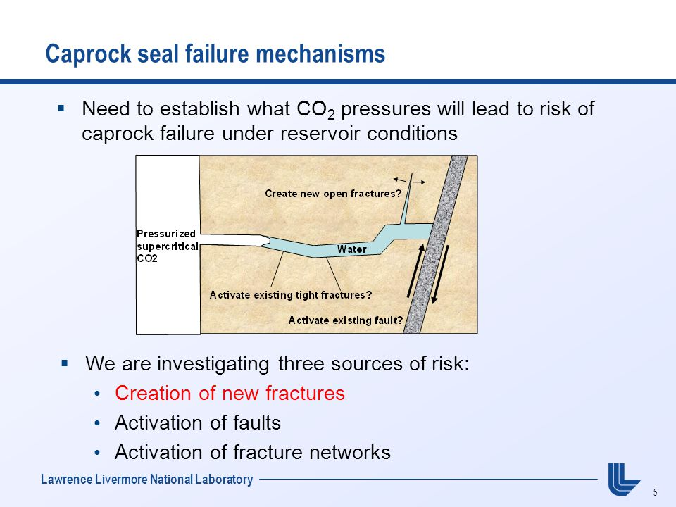 5 Lawrence Livermore National Laboratory  Need to establish what CO 2 pressures will lead to risk of caprock failure under reservoir conditions Caprock seal failure mechanisms  We are investigating three sources of risk: Creation of new fractures Activation of faults Activation of fracture networks