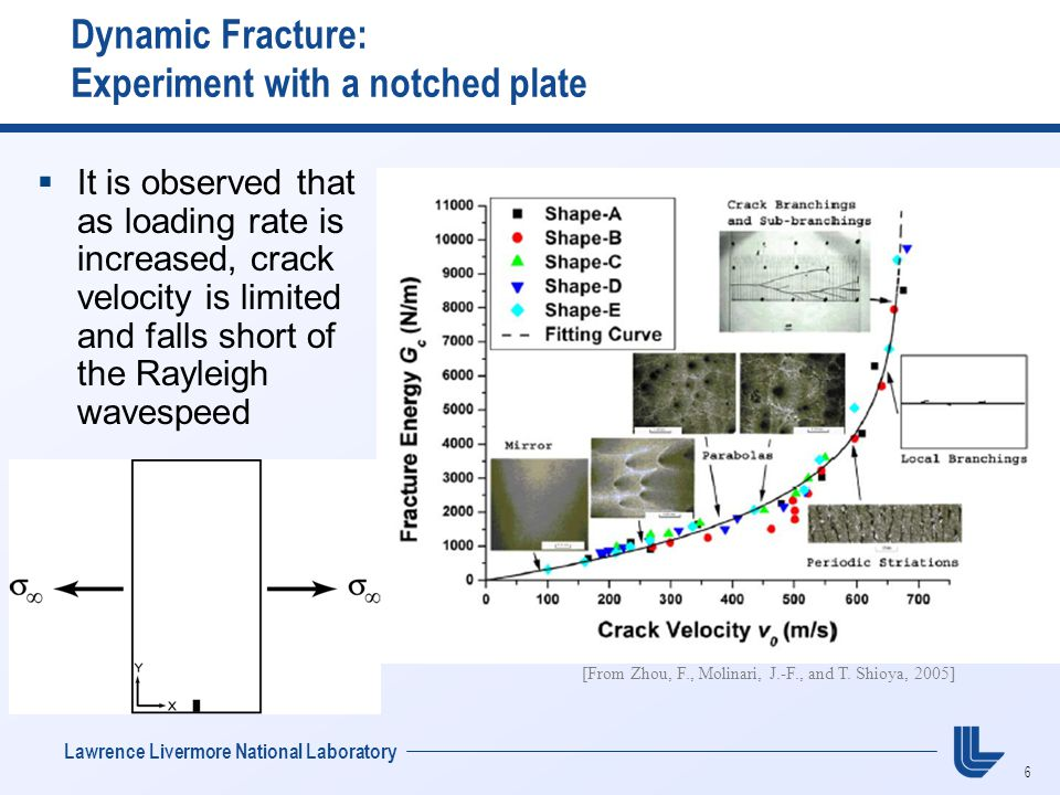 6 Lawrence Livermore National Laboratory Dynamic Fracture: Experiment with a notched plate  It is observed that as loading rate is increased, crack velocity is limited and falls short of the Rayleigh wavespeed [From Zhou, F., Molinari, J.-F., and T.