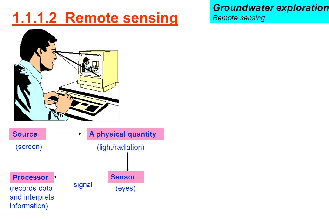 Source Processor Sensor A physical quantity (screen) (light/radiation) (eyes)(records data and interprets information) signal 1.1.1.2 Remote sensing G