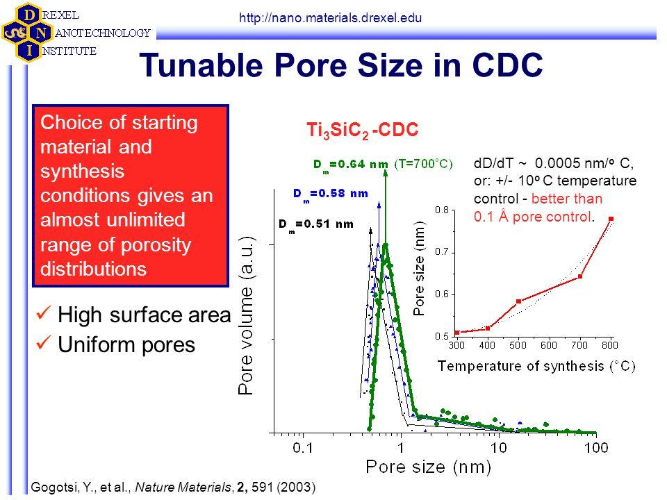 http://nano.materials.drexel.edu Gogotsi, Y., et al., Nature Materials, 2, 591 (2003) dD/dT ~ 0.0005 nm/ o C, or: +/- 10 o C temperature control - bet